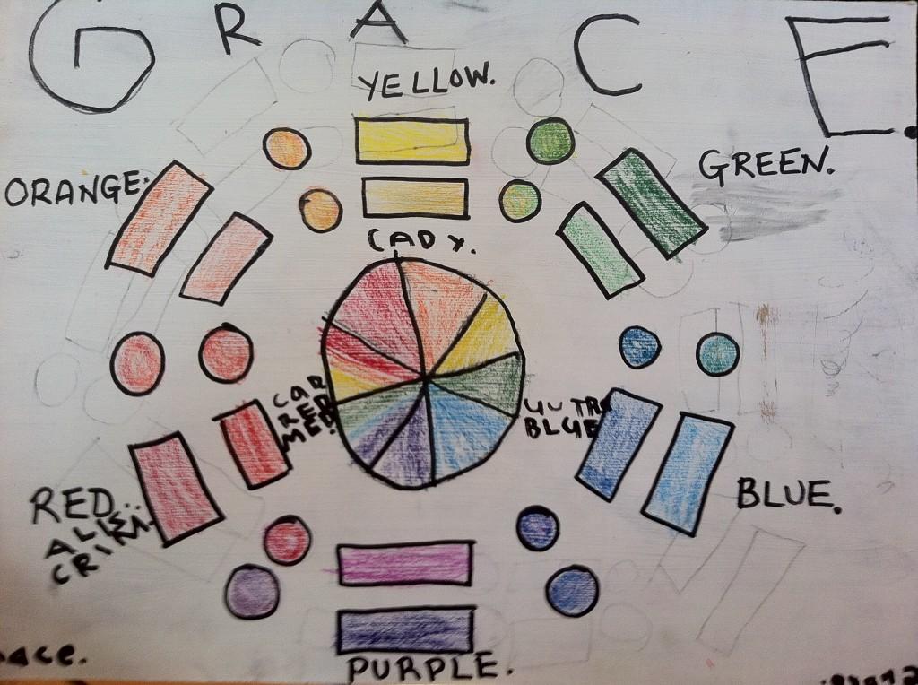 Grace's Colour Wheel