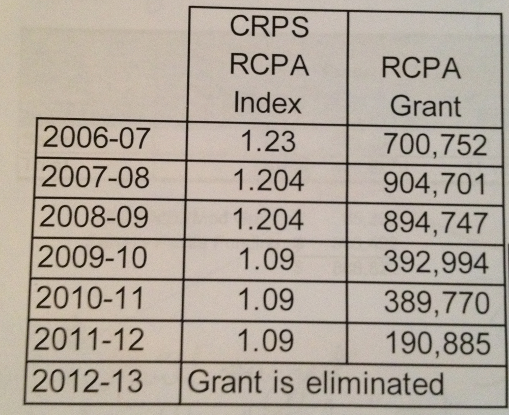 CRPS Relative Cost of Purchasing