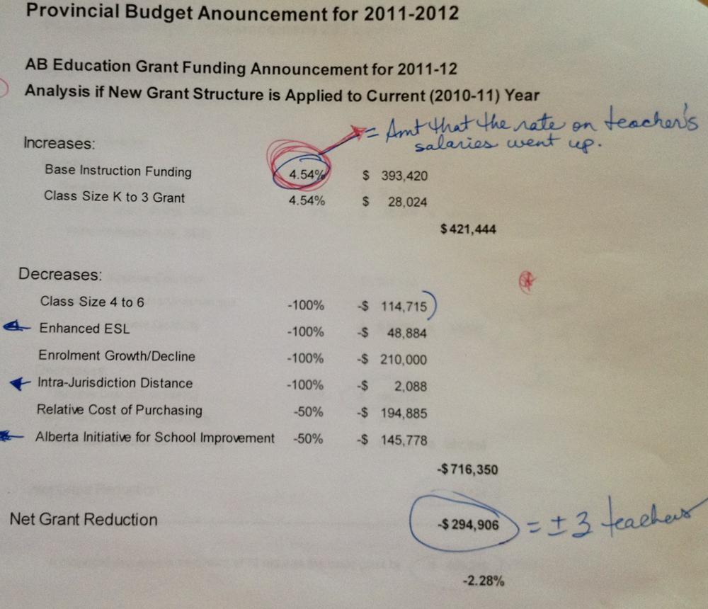 Provincial Budget Announcement for 2011/12
