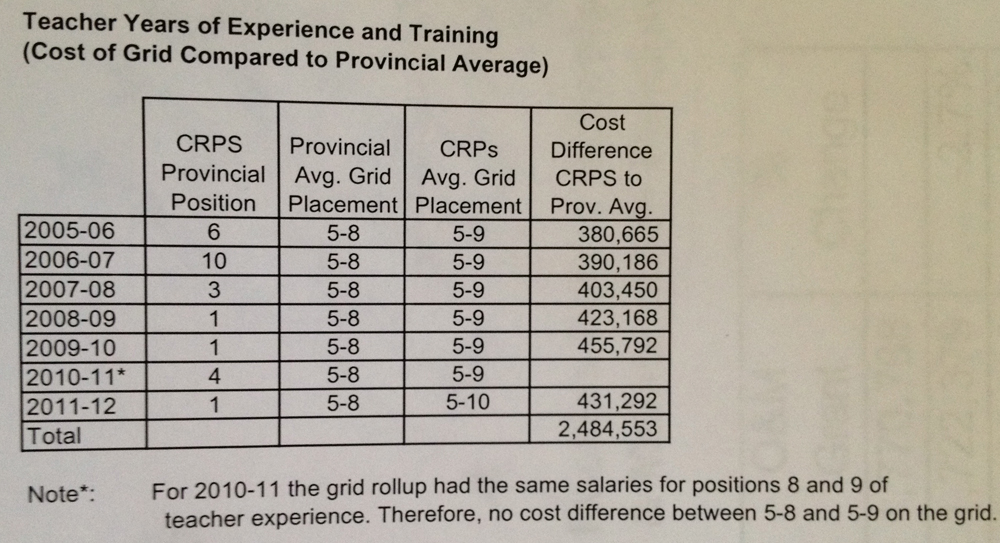 Teacher Years of Experience & Training CRPS vs. Provincial Average