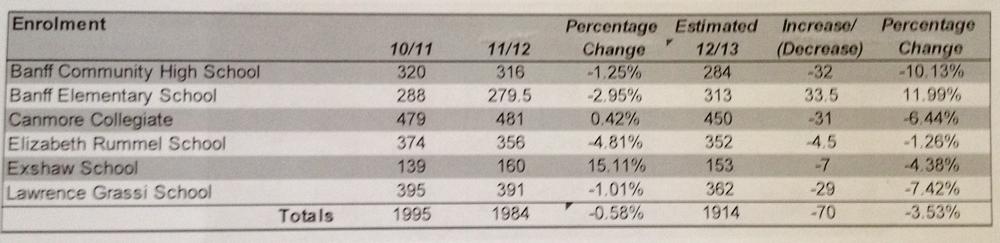 All Bow Valley School Enrolments 2002-2012